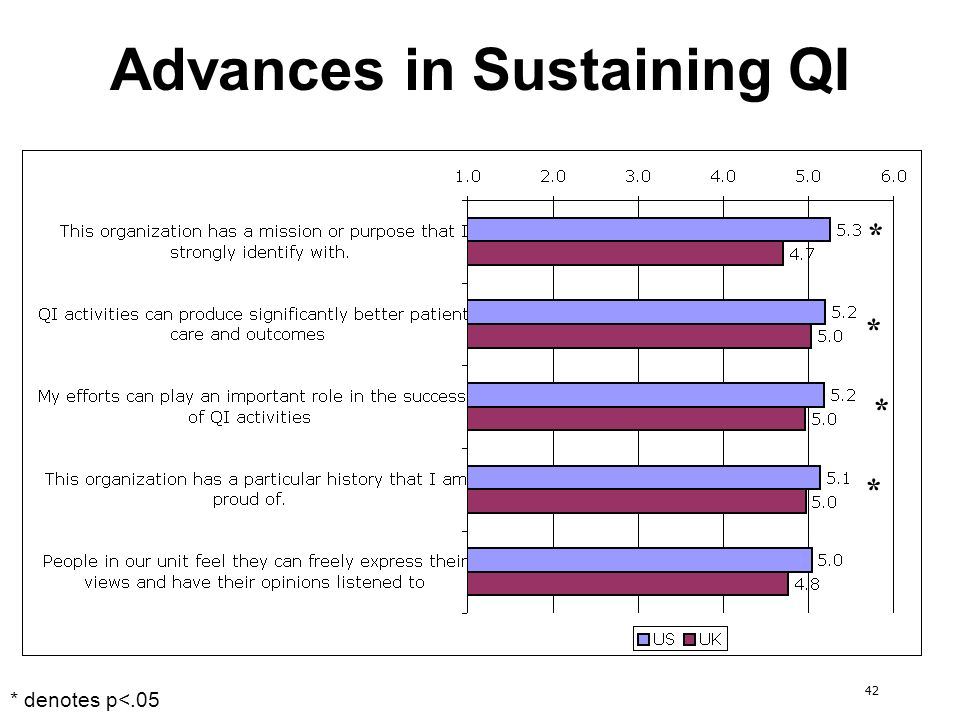 42 Advances in Sustaining QI * * * * * denotes p<.05