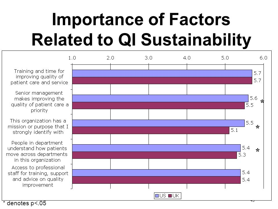 43 Importance of Factors Related to QI Sustainability * * * * denotes p<.05