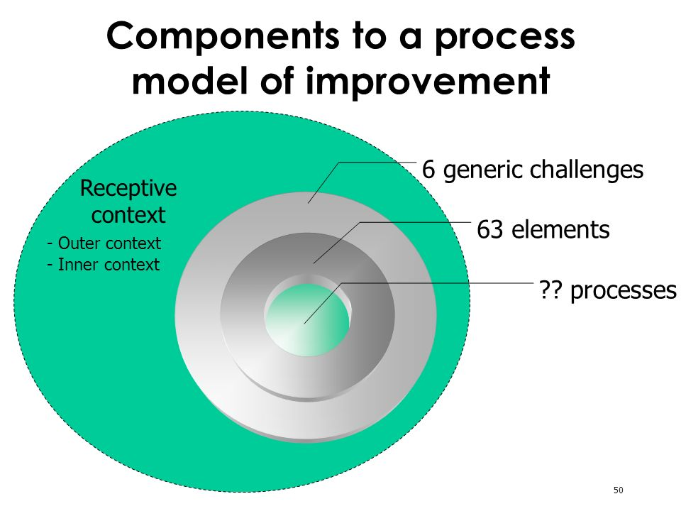 50 Components to a process model of improvement 6 generic challenges 63 elements .