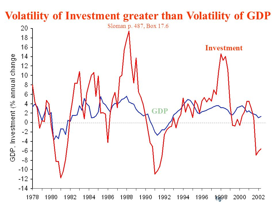 fig GDP Investment Volatility of Investment greater than Volatility of GDP Sloman p.