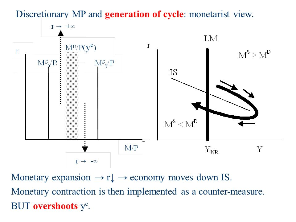 Monetary expansion r economy moves down IS.