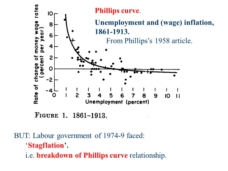 Phillips curve. Unemployment and (wage) inflation, 1861-1913.