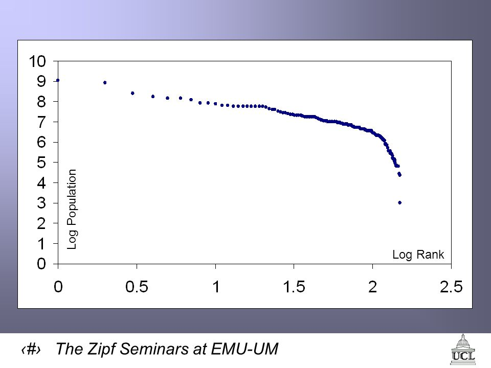 11 The Zipf Seminars at EMU-UM Log Population Log Rank
