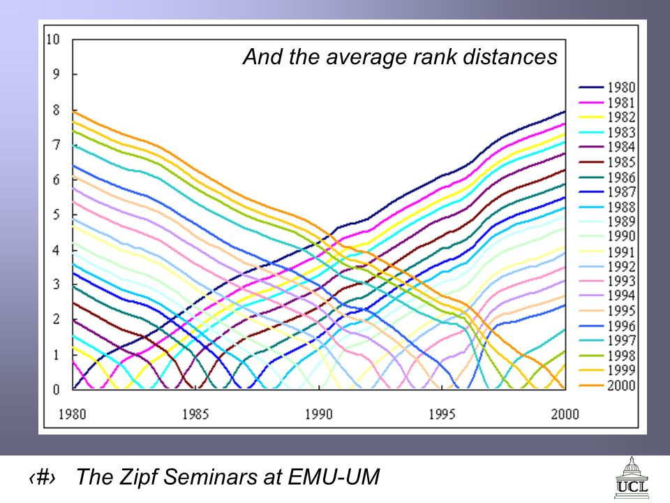 33 The Zipf Seminars at EMU-UM And the average rank distances