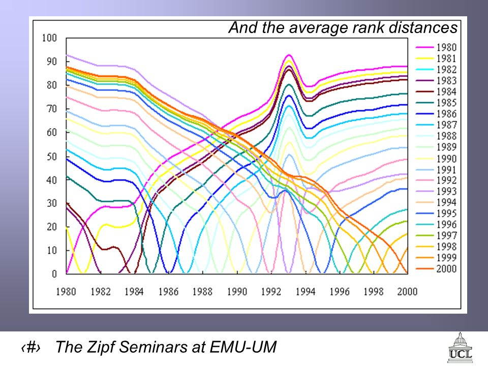 35 The Zipf Seminars at EMU-UM And the average rank distances