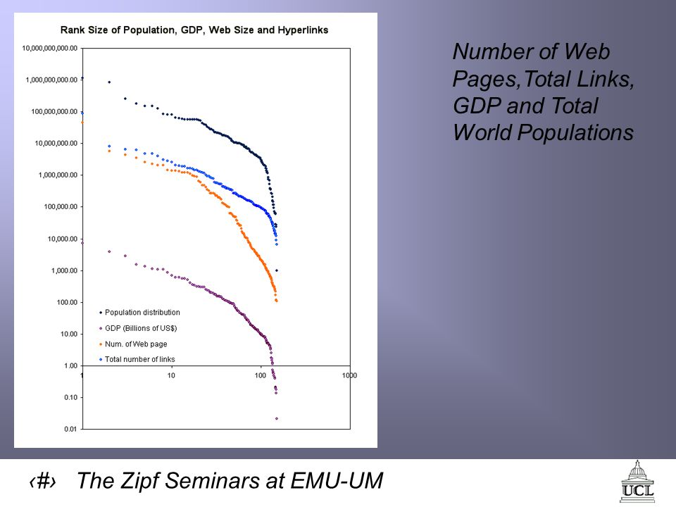 40 The Zipf Seminars at EMU-UM Number of Web Pages,Total Links, GDP and Total World Populations