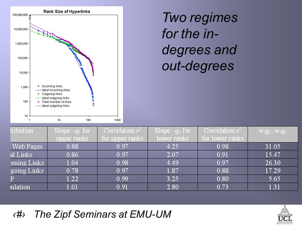 42 The Zipf Seminars at EMU-UM Two regimes for the in- degrees and out-degrees