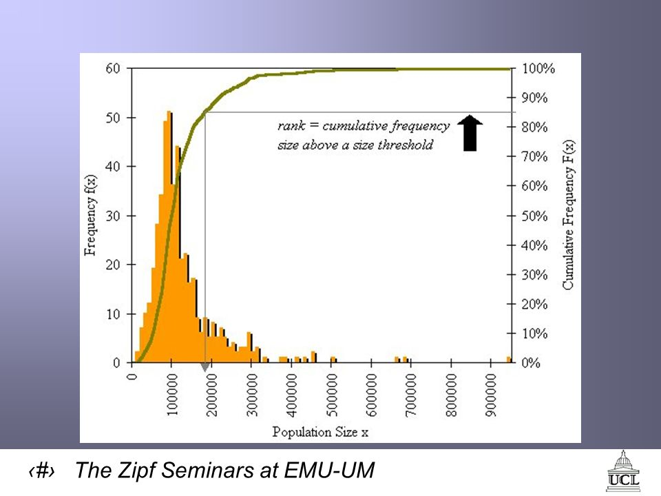 54 The Zipf Seminars at EMU-UM