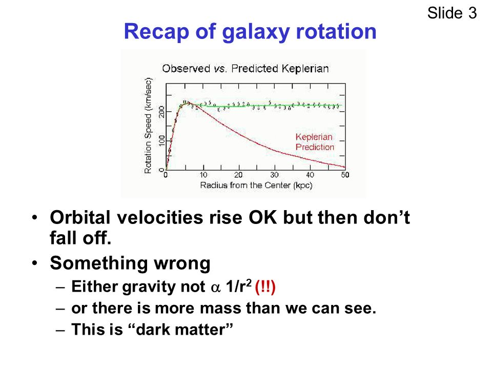 Recap of galaxy rotation Orbital velocities rise OK but then dont fall off.