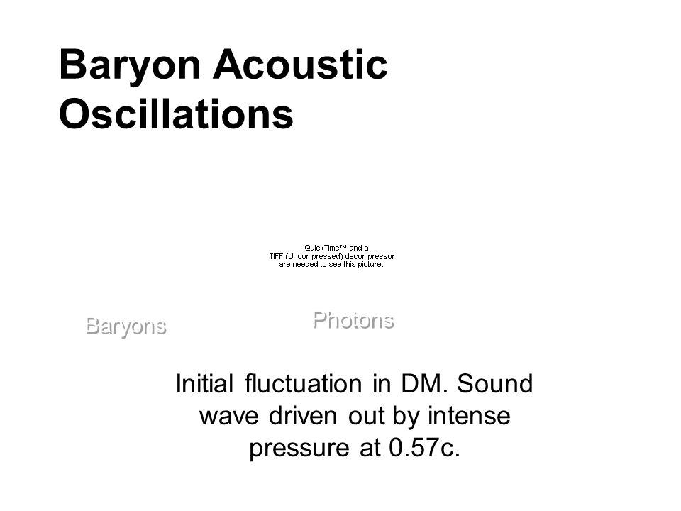Baryon Acoustic Oscillations Initial fluctuation in DM. Sound wave driven out by intense pressure at 0.57c. Baryons Photons