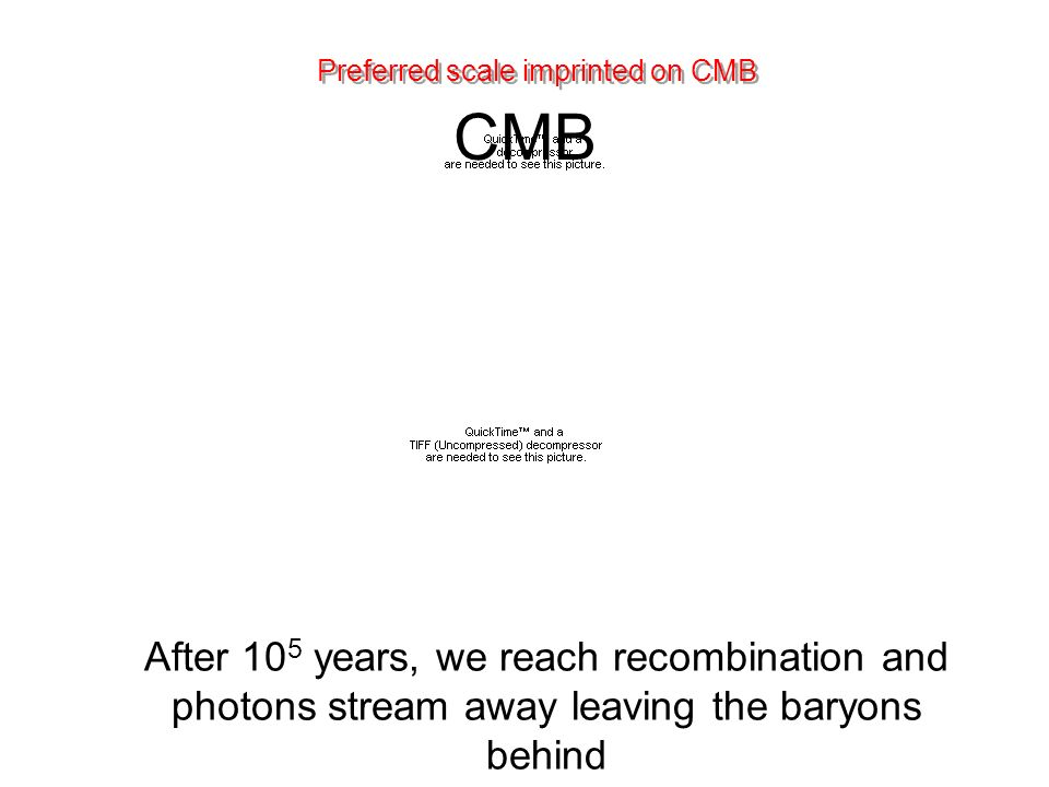 CMB After 10 5 years, we reach recombination and photons stream away leaving the baryons behind Preferred scale imprinted on CMB