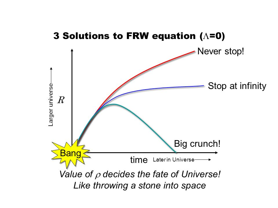 3 Solutions to FRW equation ( =0) R time Bang Never stop! Stop at infinity Big crunch! Value of decides the fate of Universe! Like throwing a stone in