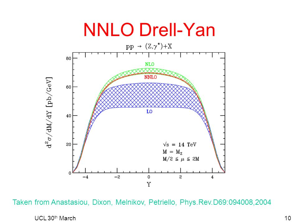NNLO Drell-Yan UCL 30 th March10 Taken from Anastasiou, Dixon, Melnikov, Petriello, Phys.Rev.D69:094008,2004