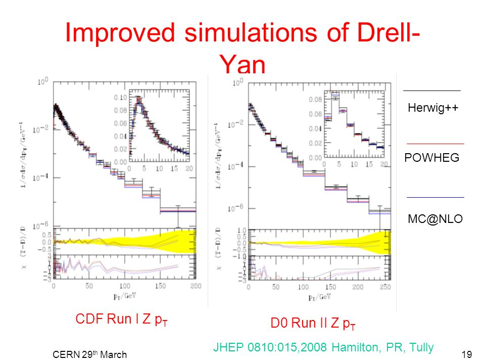 CERN 29 th March19 Improved simulations of Drell- Yan CDF Run I Z p T D0 Run II Z p T Herwig++ POWHEG JHEP 0810:015,2008 Hamilton, PR, Tully