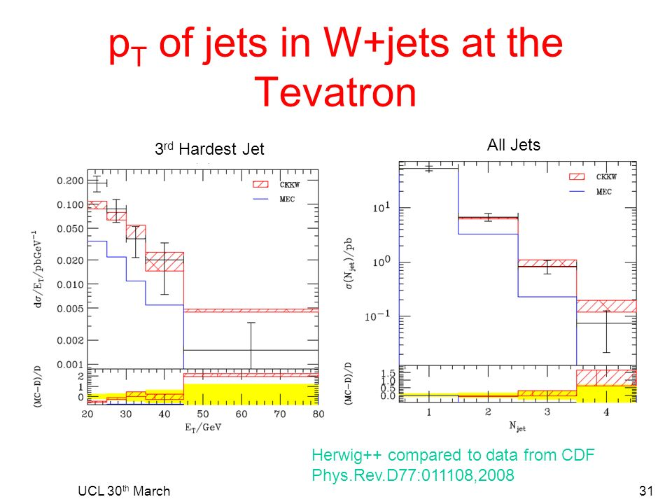 p T of jets in W+jets at the Tevatron UCL 30 th March31 Herwig++ compared to data from CDF Phys.Rev.D77:011108,2008 All Jets 3 rd Hardest Jet