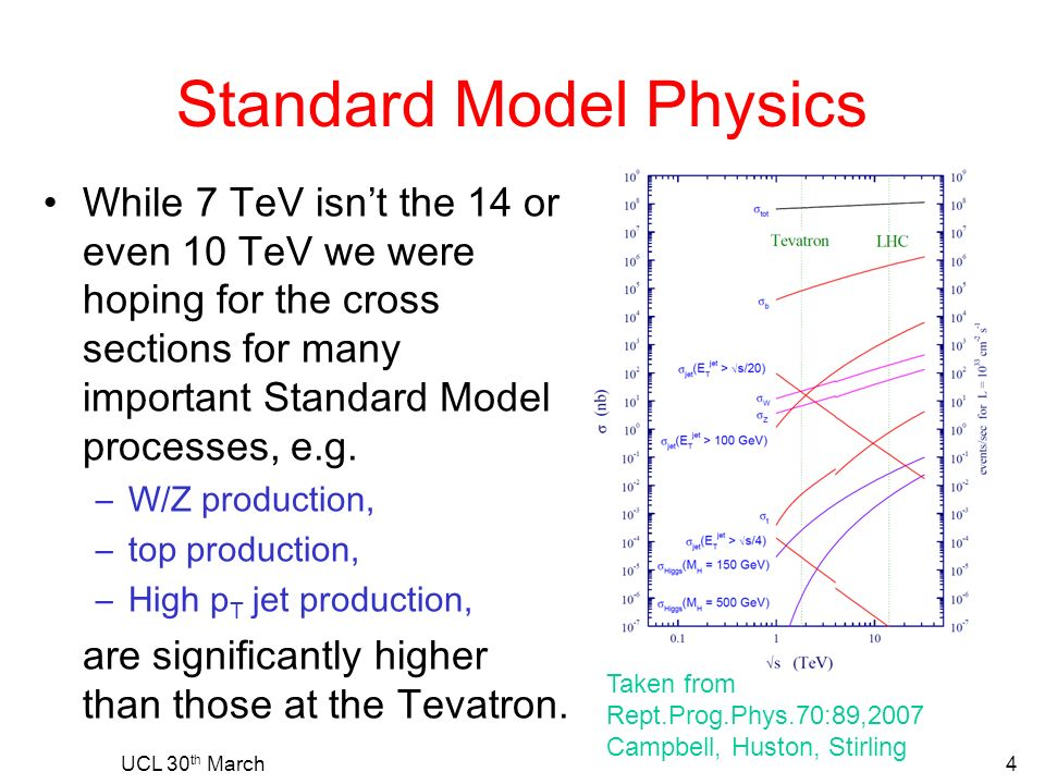 Standard Model Physics While 7 TeV isnt the 14 or even 10 TeV we were hoping for the cross sections for many important Standard Model processes, e.g.