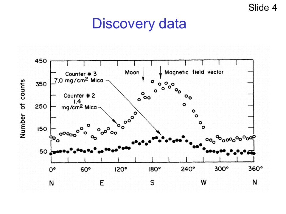 Discovery data Slide 4