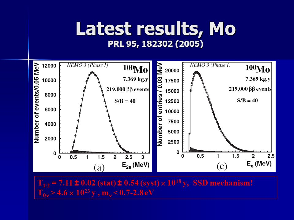 Latest results, Mo PRL 95, 182302 (2005) T 1/2 = 7.11 0.02 (stat) 0.54 (syst) 10 18 y, SSD mechanism.