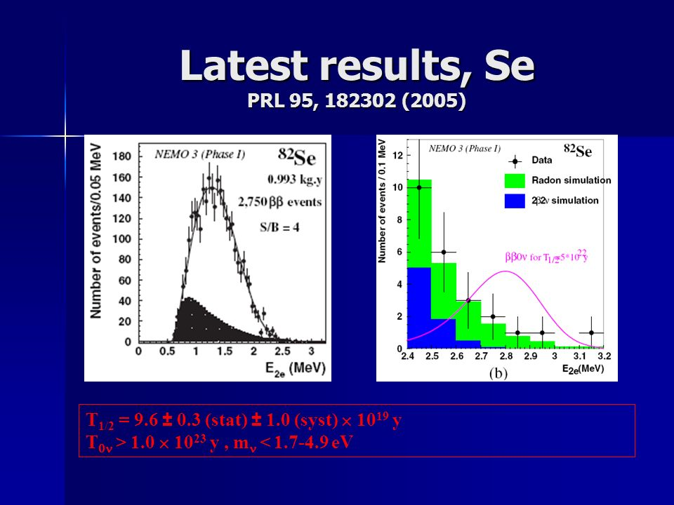 Latest results, Se PRL 95, 182302 (2005) T 1/2 = 9.6 0.3 (stat) 1.0 (syst) 10 19 y T > 1.0 10 23 y, m < 1.7-4.9 eV