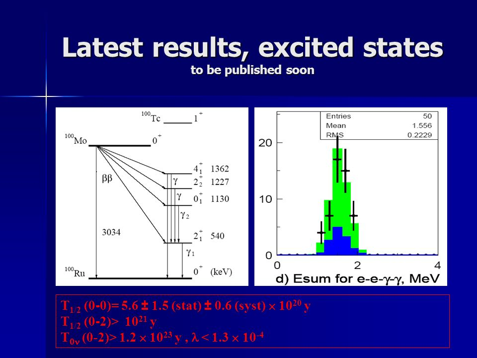 Latest results, excited states to be published soon T 1/2 (0 - 0)= 5.6 1.5 (stat) 0.6 (syst) 10 20 y T 1/2 (0 - 2)> 10 21 y T (0-2)> 1.2 10 23 y, < 1.3 10 -4