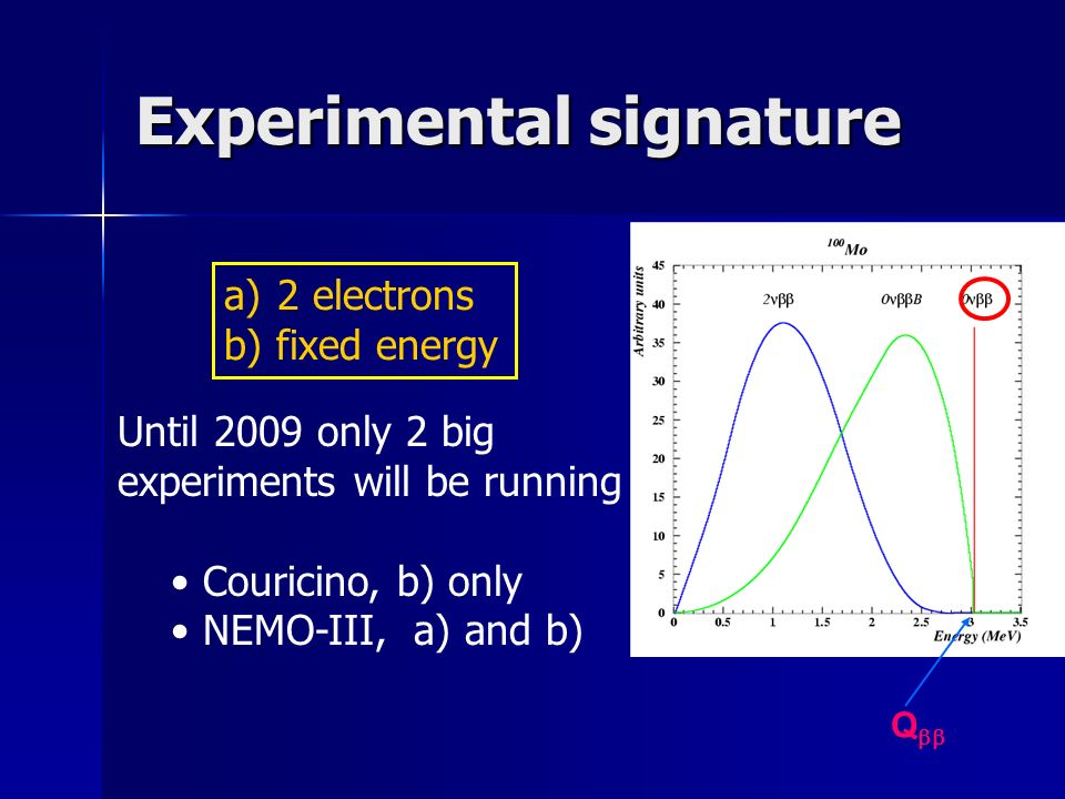 Experimental signature a) 2 electrons b) fixed energy Q Until 2009 only 2 big experiments will be running Couricino, b) only NEMO-III, a) and b)
