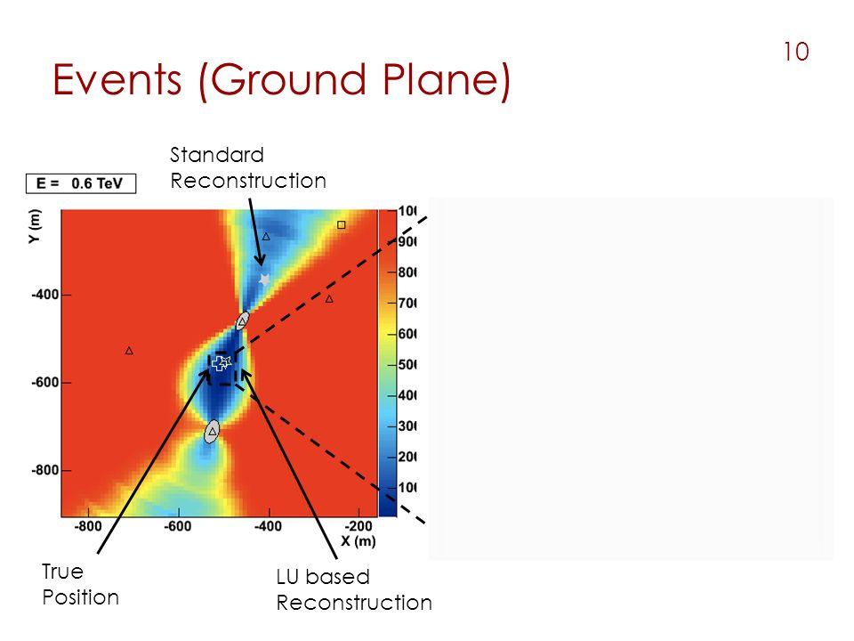 Events (Ground Plane) 10 Standard Reconstruction True Position LU based Reconstruction