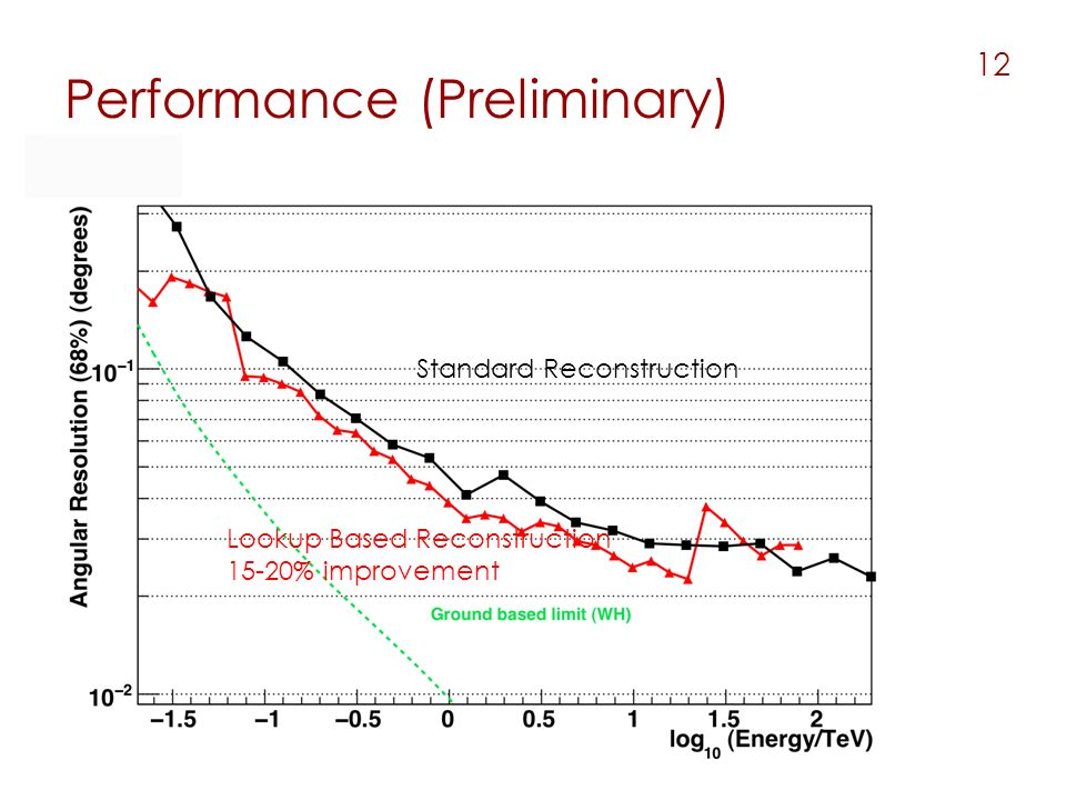 Standard Reconstruction Lookup Based Reconstruction 15-20% improvement Performance (Preliminary) 12