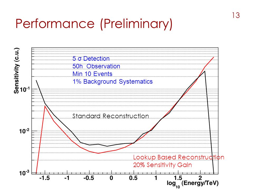 Performance (Preliminary) 13 Lookup Based Reconstruction 20% Sensitivity Gain Standard Reconstruction 5 σ Detection 50h Observation Min 10 Events 1% Background Systematics
