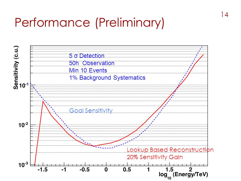 Performance (Preliminary) 14 Lookup Based Reconstruction 20% Sensitivity Gain Goal Sensitivity 5 σ Detection 50h Observation Min 10 Events 1% Background Systematics