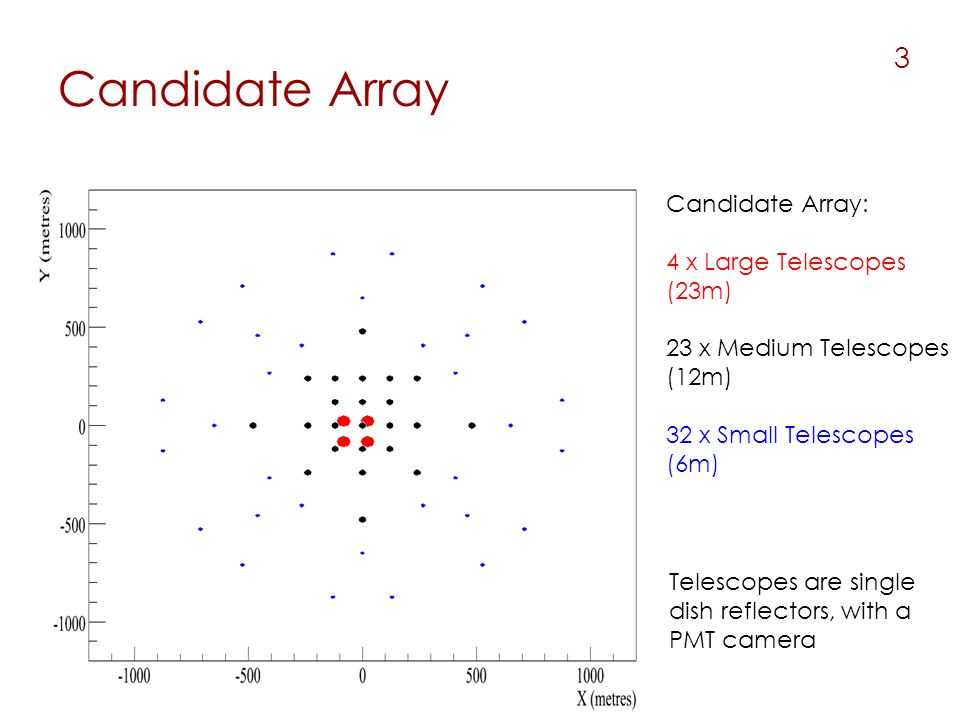 Candidate Array 3 Candidate Array: 4 x Large Telescopes (23m) 23 x Medium Telescopes (12m) 32 x Small Telescopes (6m) Telescopes are single dish reflectors, with a PMT camera