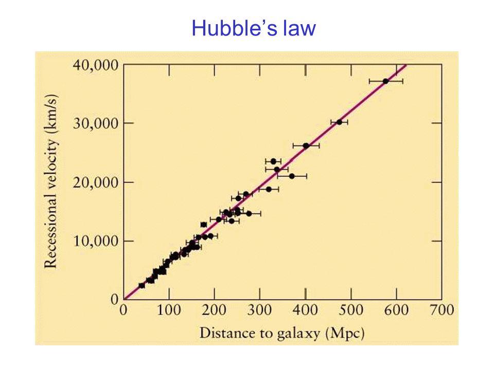 Hubbles law