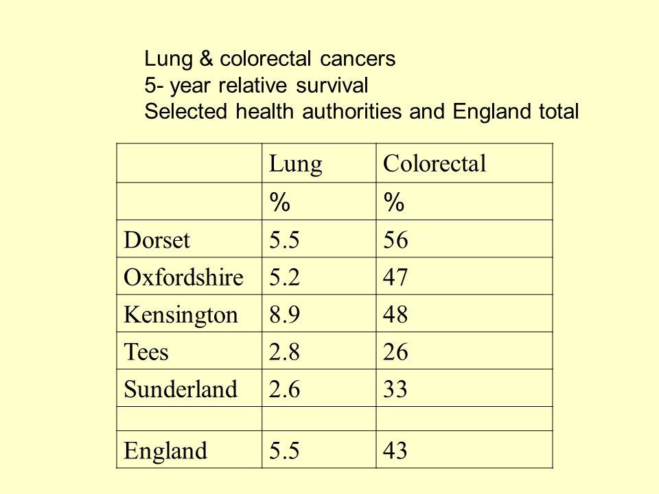 Lung & colorectal cancers 5- year relative survival Selected health authorities and England total LungColorectal % Dorset5.556 Oxfordshire5.247 Kensington8.948 Tees2.826 Sunderland2.633 England5.543