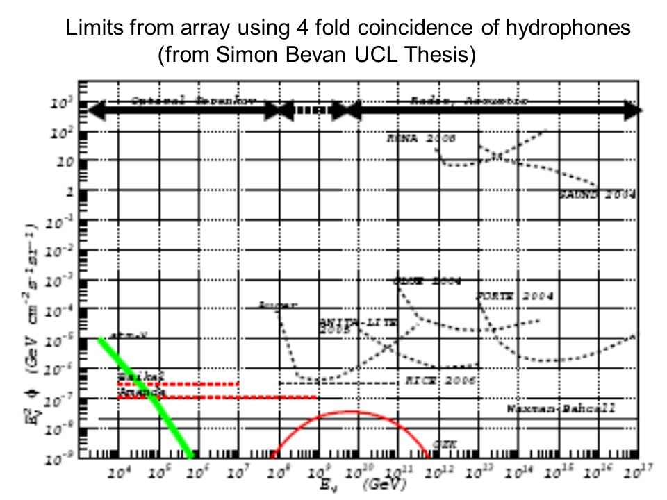 Limits from array using 4 fold coincidence of hydrophones (from Simon Bevan UCL Thesis)
