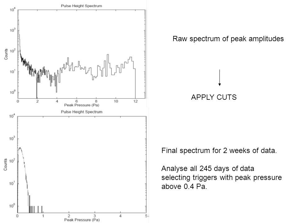 Raw spectrum of peak amplitudes APPLY CUTS Final spectrum for 2 weeks of data.
