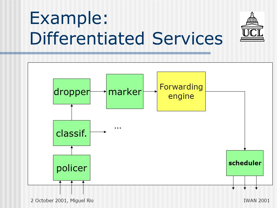 2 October 2001, Miguel RioIWAN 2001 Example: Differentiated Services Forwarding engine marker dropper classif.