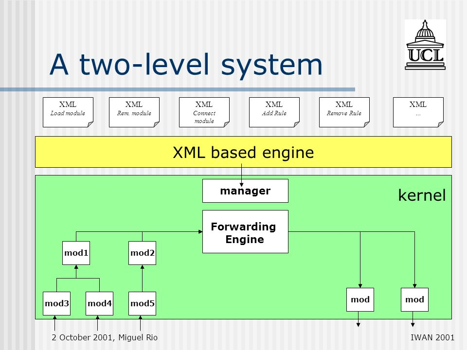 2 October 2001, Miguel RioIWAN 2001 A two-level system XML based engine manager mod3mod4mod5 mod mod1mod2 XML Load module XML Rem.