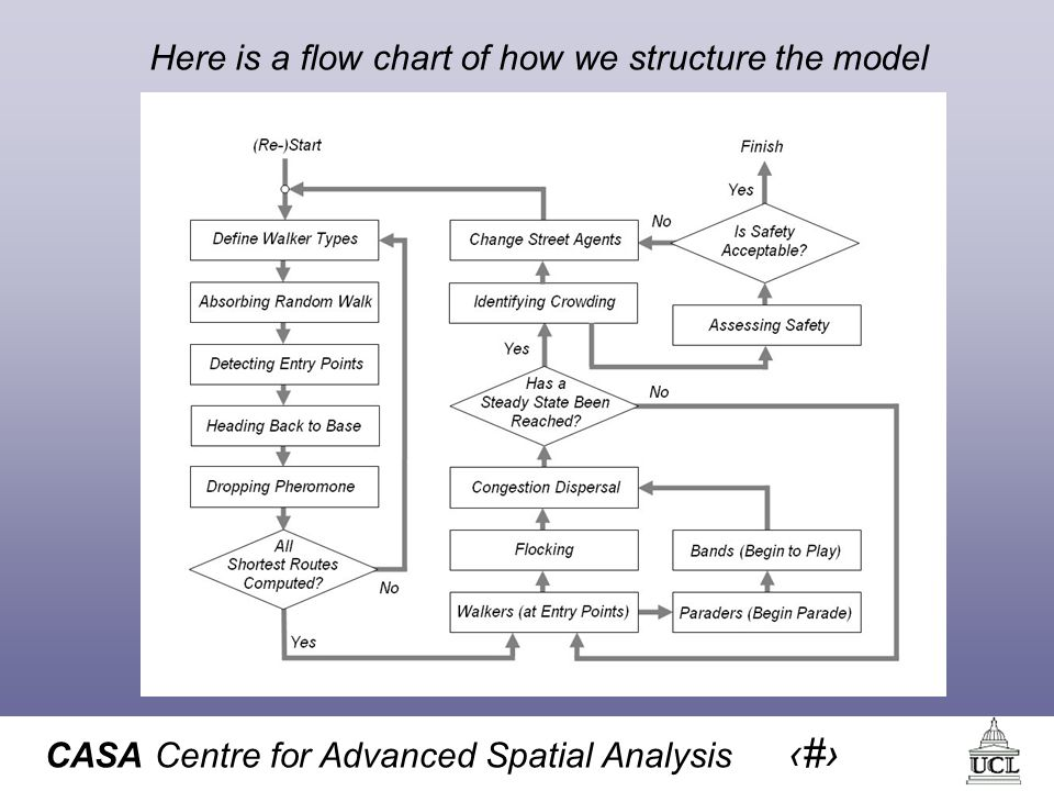 CASA Centre for Advanced Spatial Analysis 24 Here is a flow chart of how we structure the model