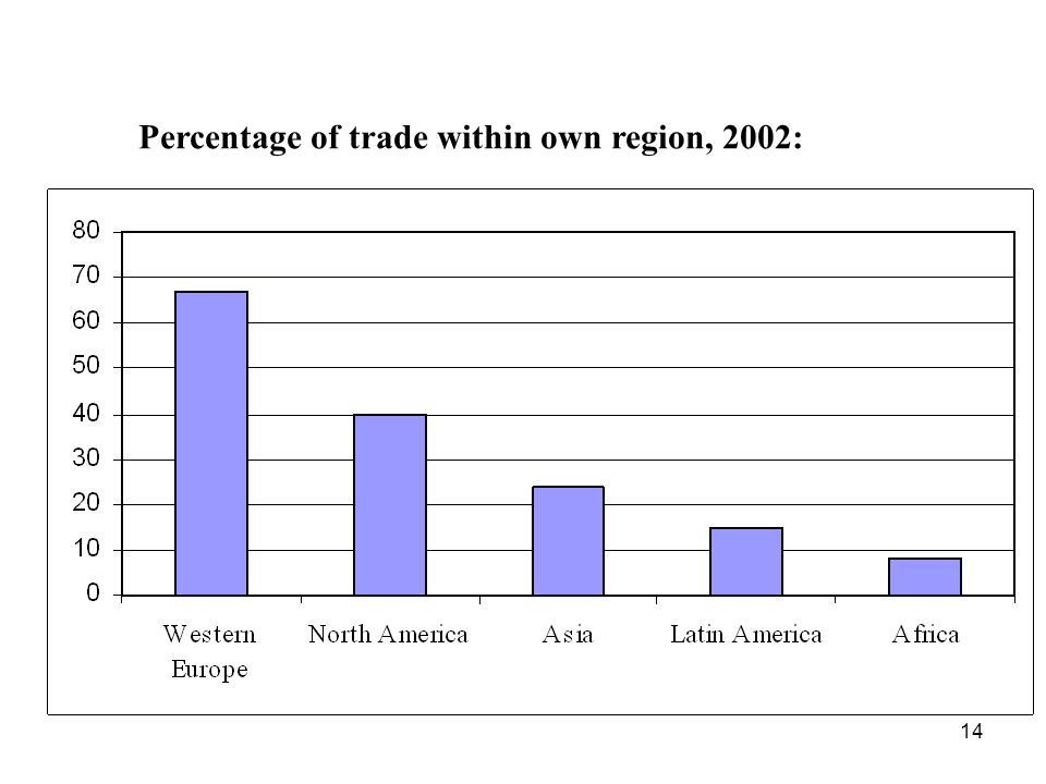 14 Percentage of trade within own region, 2002:
