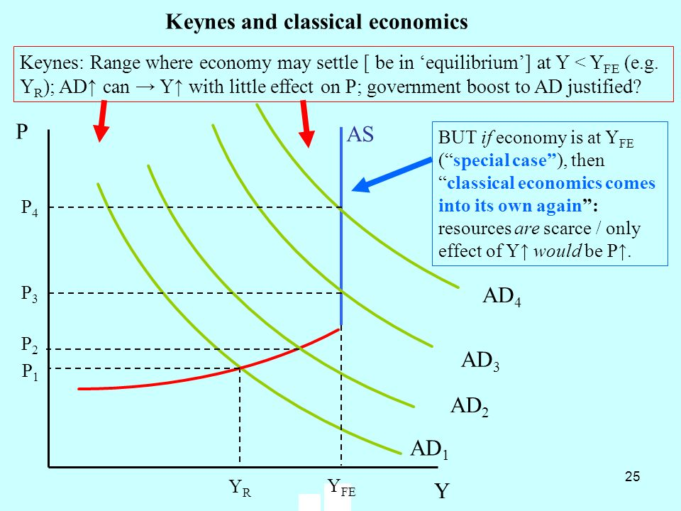 25 YRYR P1P1 AD 1 P Y AD 2 P2P2 Y FE AS P3P3 AD 3 AD 4 P4P4 Keynes and classical economics BUT if economy is at Y FE (special case), thenclassical eco