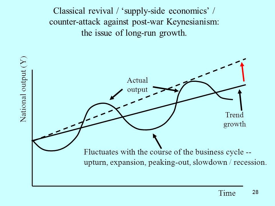 28 National output (Y) Time Actual output Trend growth Fluctuates with the course of the business cycle -- upturn, expansion, peaking-out, slowdown /