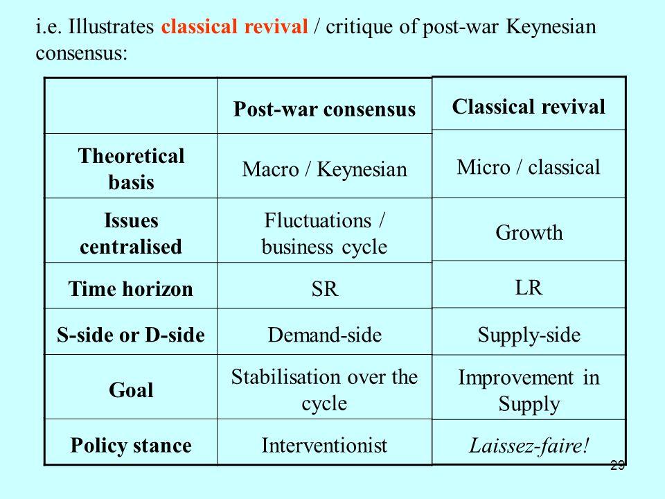 29 i.e. Illustrates classical revival / critique of post-war Keynesian consensus: Post-war consensus Theoretical basis Macro / Keynesian Issues centra