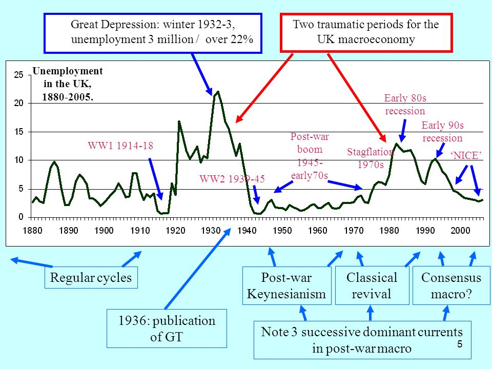 5 Great Depression: winter 1932-3, unemployment 3 million / over 22% Two traumatic periods for the UK macroeconomy Stagflation 1970s WW1 1914-18 WW2 1