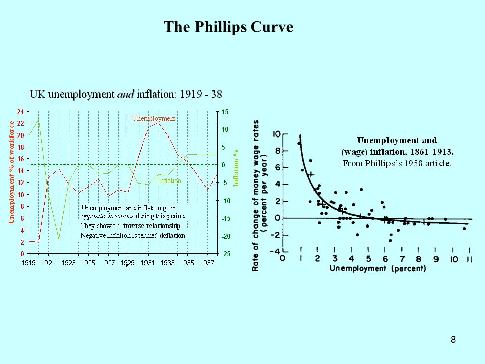 19 Stagflation: Breakdown of the stable Phillips Curve.