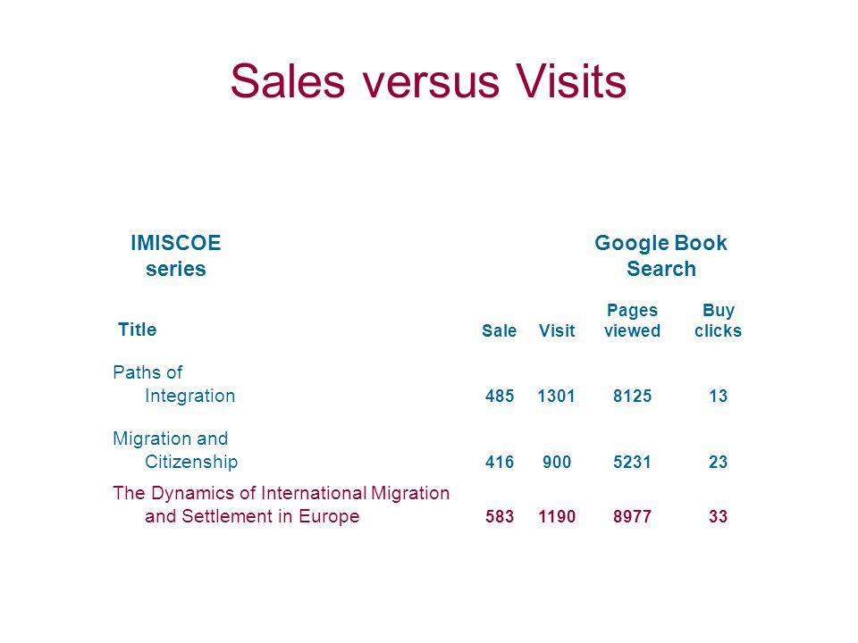 IMISCOE series Google Book Search Title SaleVisit Pages viewed Buy clicks Paths of Integration 4851301812513 Migration and Citizenship 416900523123 The Dynamics of International Migration and Settlement in Europe 5831190897733 Sales versus Visits