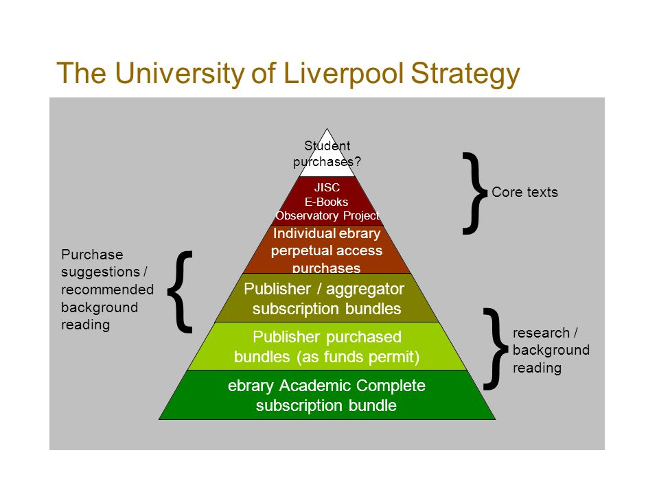 The University of Liverpool Strategy Student purchases.