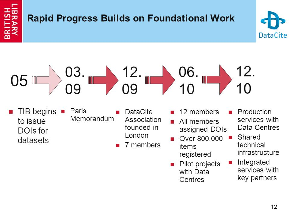 12 Rapid Progress Builds on Foundational Work TIB begins to issue DOIs for datasets