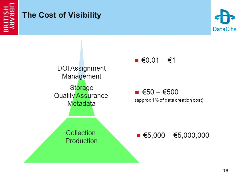 16 The Cost of Visibility 0.01 – 1 Collection Production Storage Quality Assurance Metadata 50 – 500 (approx 1% of data creation cost) 5,000 – 5,000,000 DOI Assignment Management