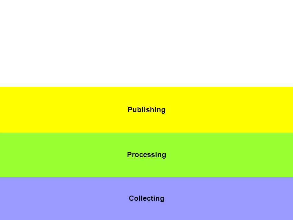 Collecting Processing Publishing