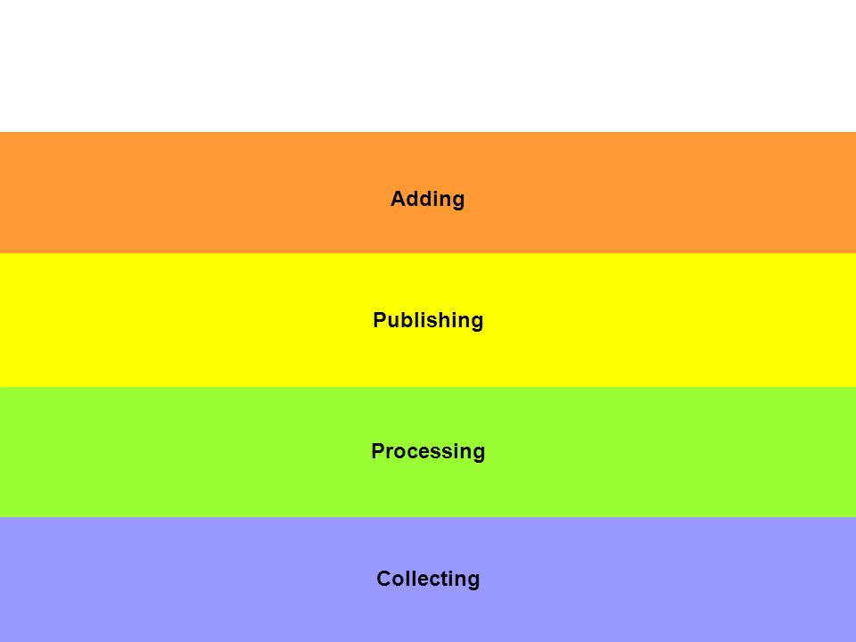 Collecting Processing Adding Publishing