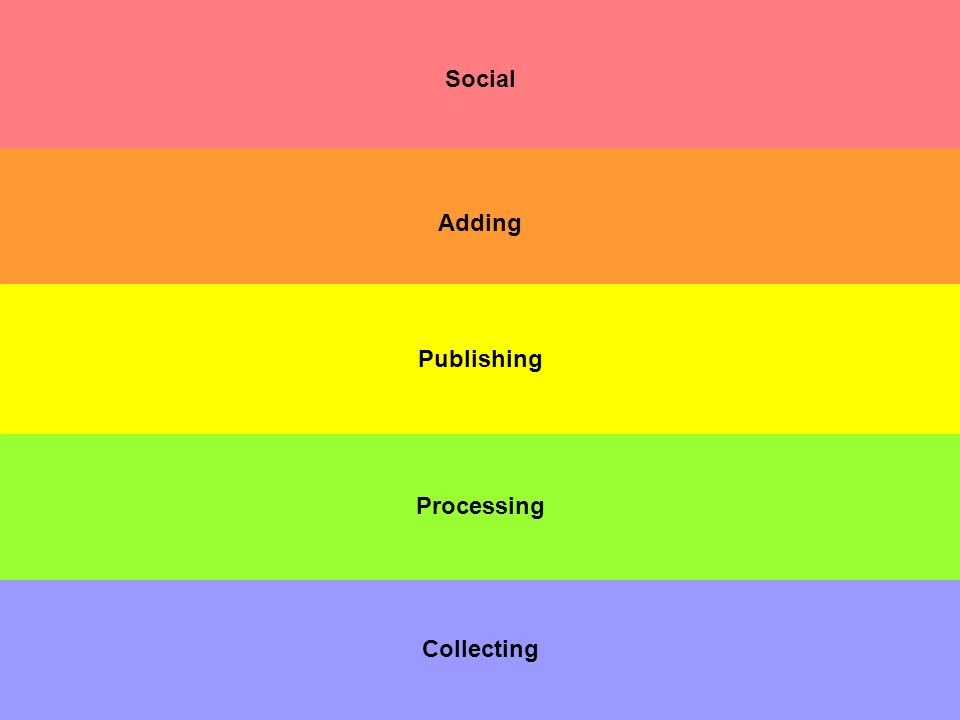 Social Collecting Processing Adding Publishing